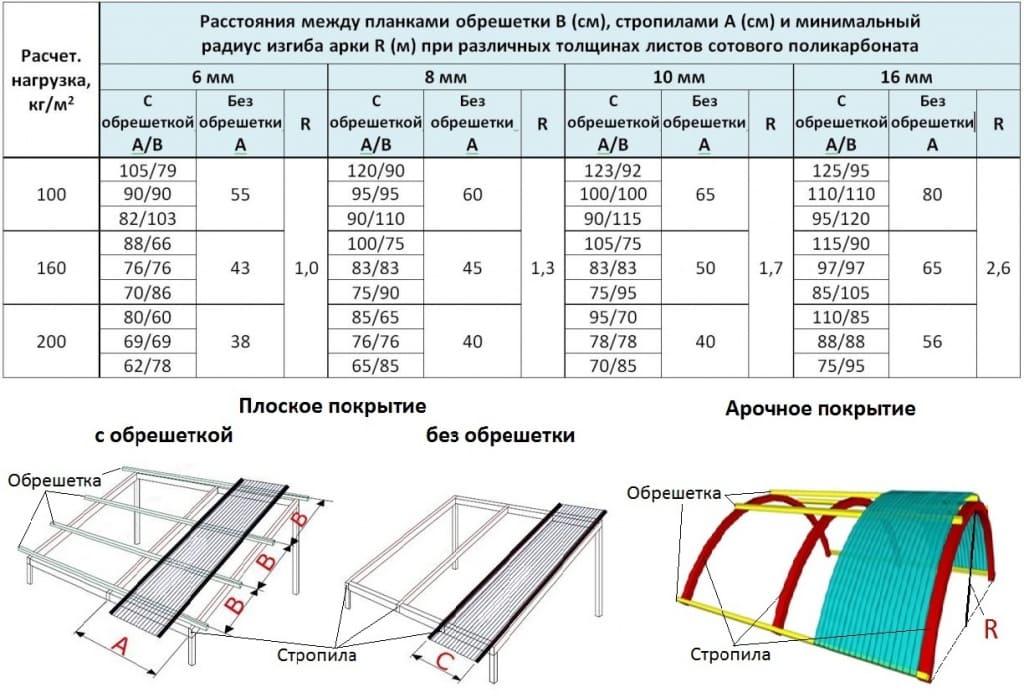 Правильный подбор толщины поликарбоната для навеса